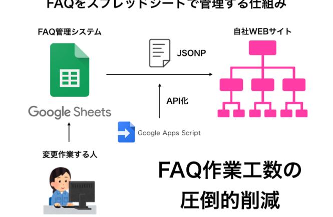FAQをスプレッドシートで管理する仕組み