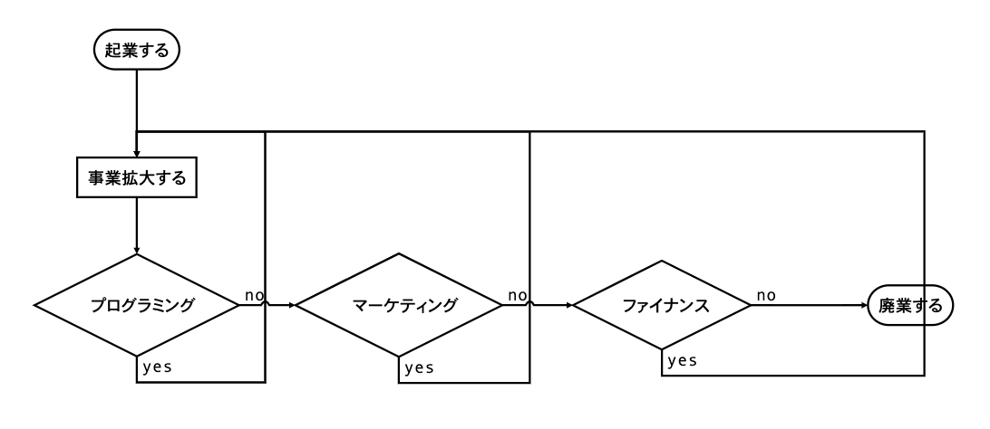起業から廃業までのフロー図