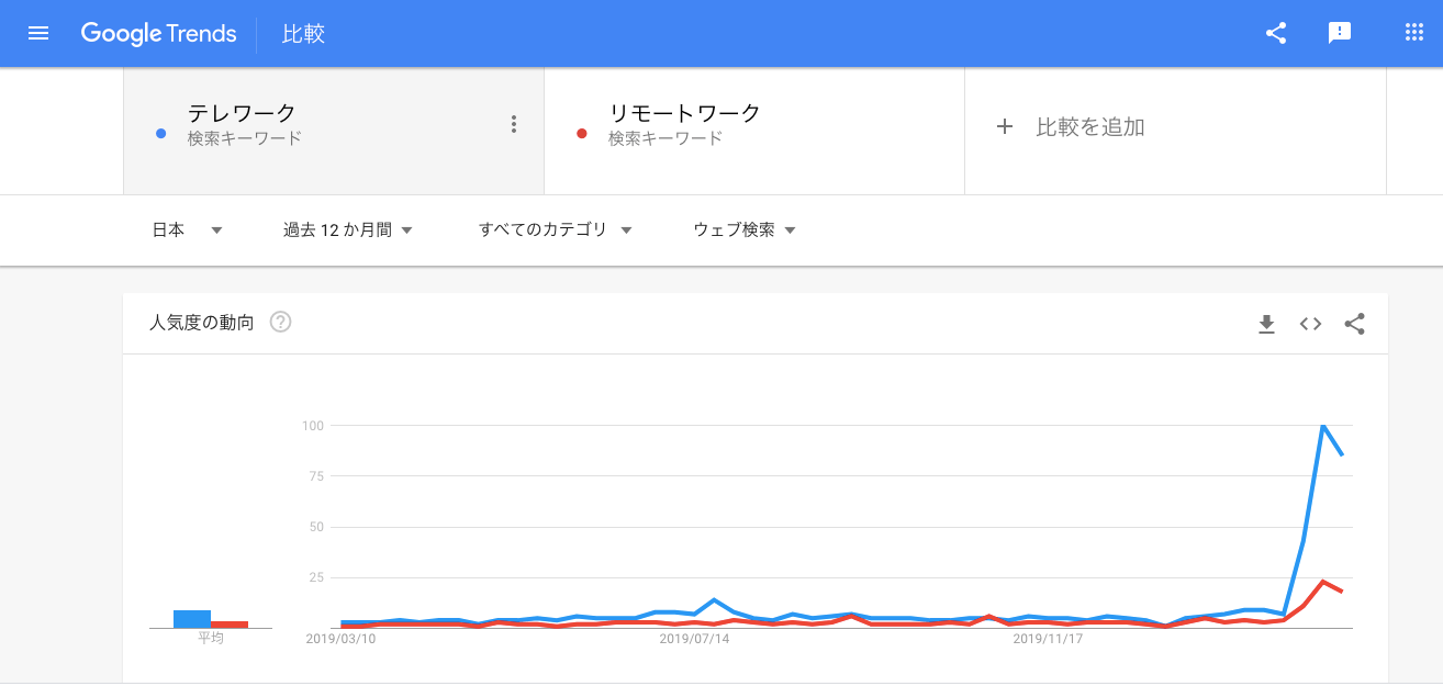 「テレワーク」「リモートワーク」の検索数が一気に増加の図