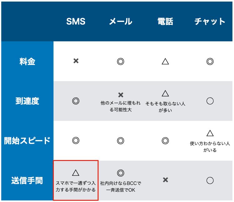 SMSと他連絡手法の比較表